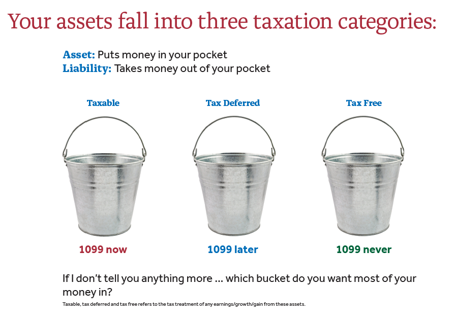 Graphic of the 3 taxation categories: Taxable, Tax Deferred, Tax Free
