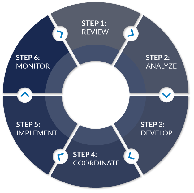 Genovese 6 steps Process graphic